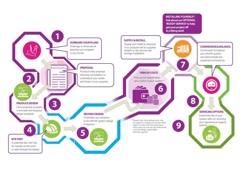 MVHR System Diagram